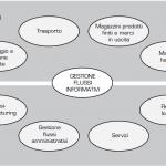 Logistica e Flusso Informativo